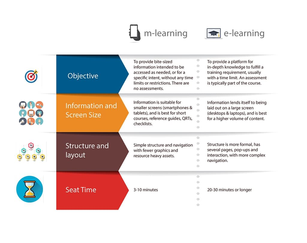 difference between mlearning & elearning