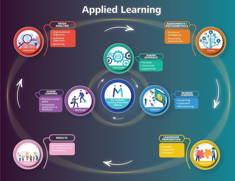 Applied Learning Infographic