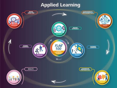 Applied Learning Framework Infographic