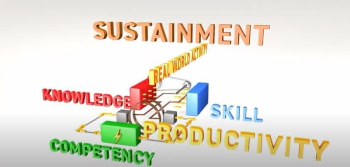 productivity through competency